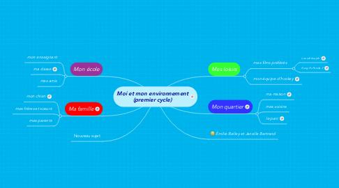 Mind Map: Moi et mon environnement (premier cycle)