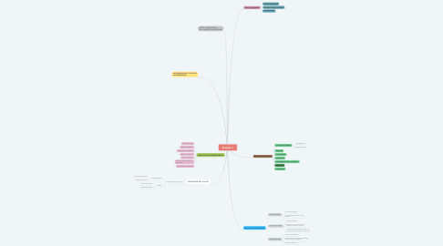 Mind Map: BLOQUE 1