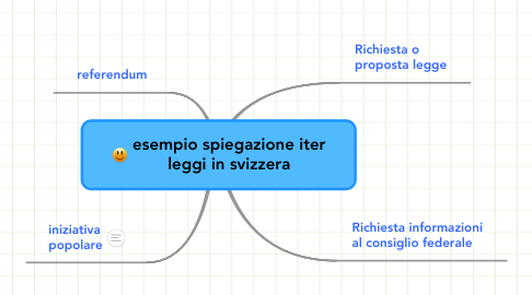 Mind Map: esempio spiegazione iter leggi in svizzera