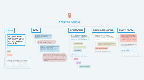 Mind Map: MARKETING TURISTICO