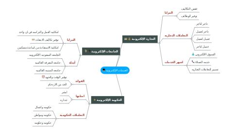 Mind Map: الخدمات الإلكترونية