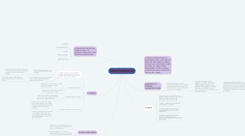 Mind Map: Sistema Cardiovascular