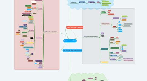 Mind Map: Моя жизнь в ВШЭ