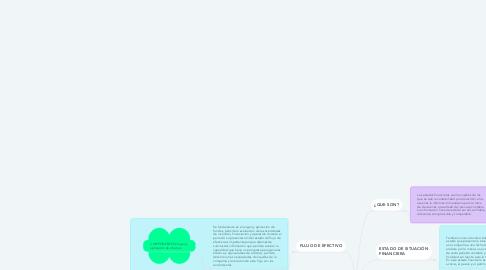 Mind Map: ESTADOS FINANCIEROS BÁSICOS