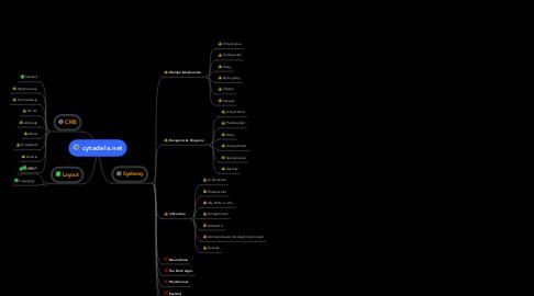 Mind Map: cytadela.net