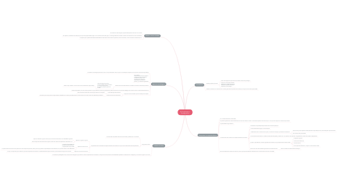 Mind Map: El Conductismo Paradigmático