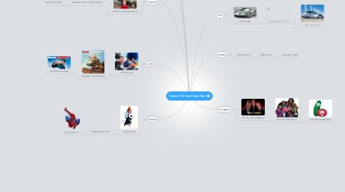 Mind Map: Copy of Id, Superego,Ego