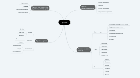 Mind Map: Руслан