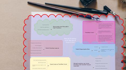 Mind Map: Metode Penelitian untuk Mengenali Gejala Sosial