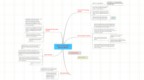 Mind Map: Types of Information Systems (BFCAI)