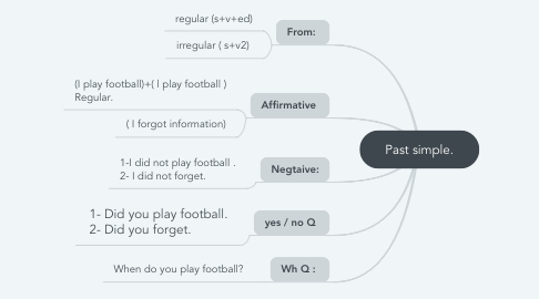 Mind Map: Past simple.