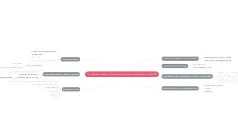 Mind Map: ¿Por qué deben cambiar el contenido y los métodos de aprendizaje en el siglo XXI?