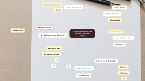 Mind Map: Checklist Completo para criar seus próprios Artigos