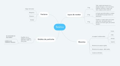 Mind Map: Estática