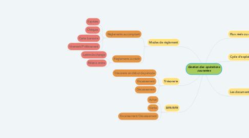 Mind Map: Gestion des opérations courantes