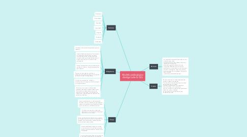 Mind Map: Modelo pedagógico dialógico de la ULS