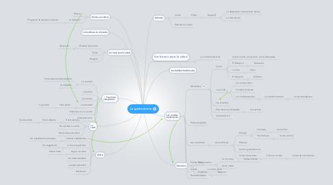 Mind Map: La gastronomía