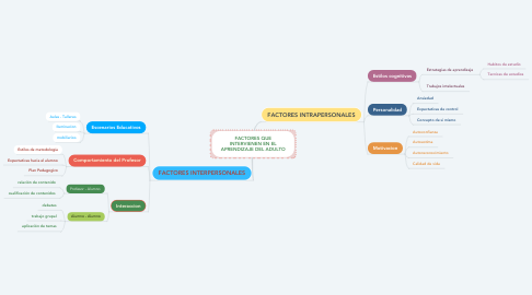 Mind Map: FACTORES QUE INTERVIENEN EN EL APRENDIZAJE DEL ADULTO
