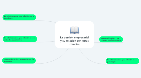 Mind Map: La gestión empresarial y su relación con otras ciencias