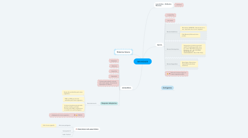 Mind Map: IMUNIDADE