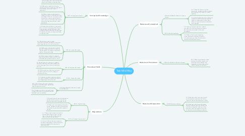Mind Map: Task Mind Map
