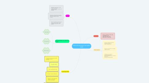 Mind Map: Política Nacional de Promoção à saúde