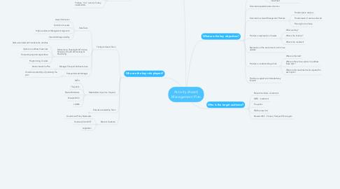 Mind Map: Activity (Asset) Management Plan