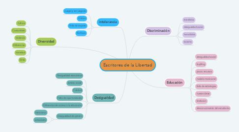 Mind Map: Escritores de la Libertad
