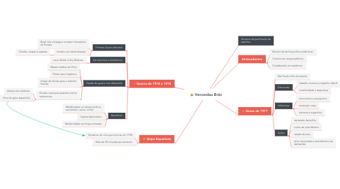 Mind Map: Venceslau Brás