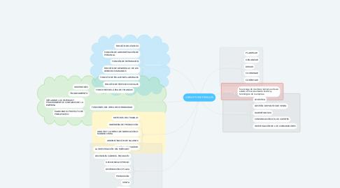 Mind Map: AREAS FUNCIONALES