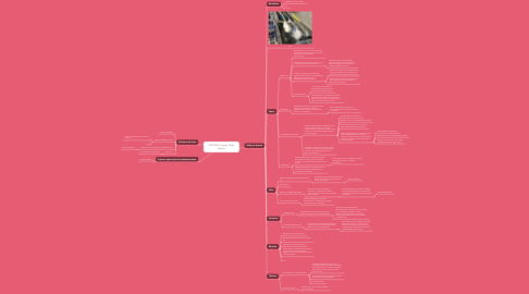 Mind Map: 20190930_Supply Night Jardins