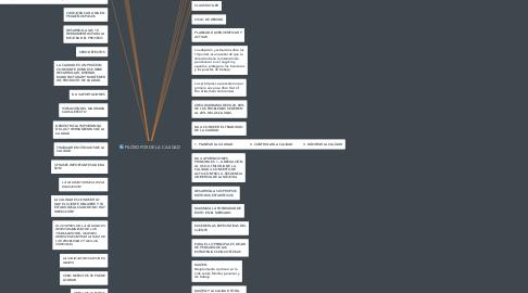 Mind Map: FILÓSOFOS DE LA CALIDAD