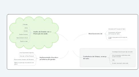 Mind Map: Política Nacional de Promoção da Saúde(PNPS)