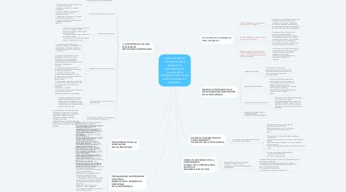 Mind Map: evolución de los conceptos sobre inteligencia. planteamientos actuales de la inteligencia emocional para la orientación educativa.