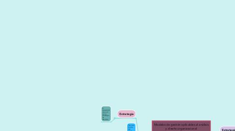 Mind Map: Modelos de gestión aplicables al análisis y diseño organizacional