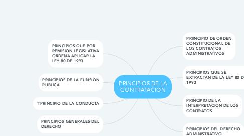 Mind Map: PRINCIPIOS DE LA CONTRATACION