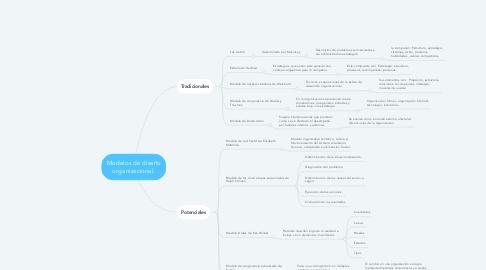 Mind Map: Modelos de diseño organizacional.