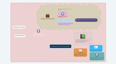 Mind Map: HERRAMIENTAS DE COMUNICACION