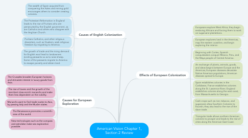 Mind Map: American Vision Chapter 1, Section 2 Review