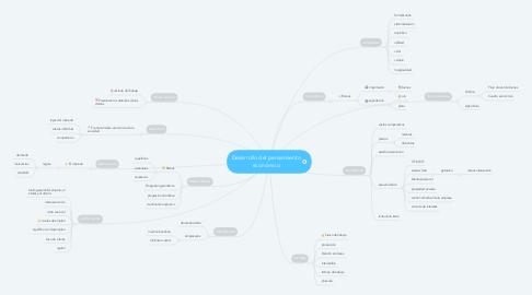Mind Map: Desarrollo del pensamiento económico