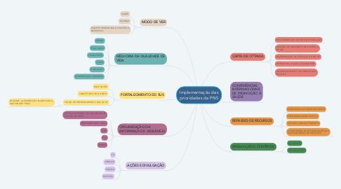 Mind Map: Implementação das prioridades da PNS
