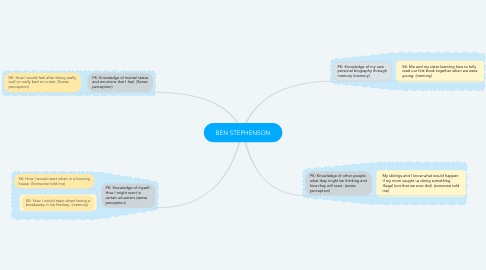 Mind Map: BEN STEPHENSON