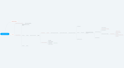 Mind Map: ATERIOSCLEROSIS