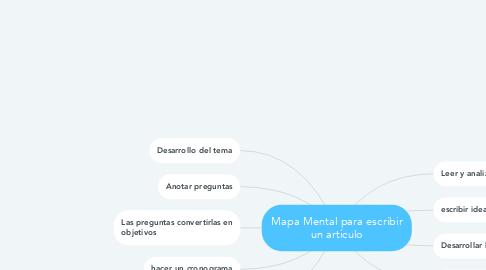 Mind Map: Mapa Mental para escribir un artículo