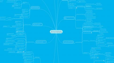 Mind Map: REVOLUCIÓN BURGUESA SIGLO XVII EN INGLATERRA