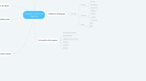 Mind Map: Empresa y Gestión de Negocios