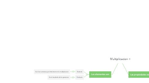 Mind Map: Multiplicacion
