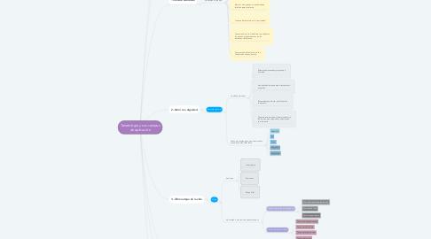 Mind Map: Tanatología y sus campos de aplicación
