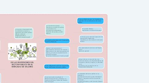 Mind Map: DE LAS INVERSIONES DEL SECTOR PUBLICO EN EL MERCADO DE VALORES