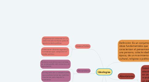 Mind Map: Ideologías